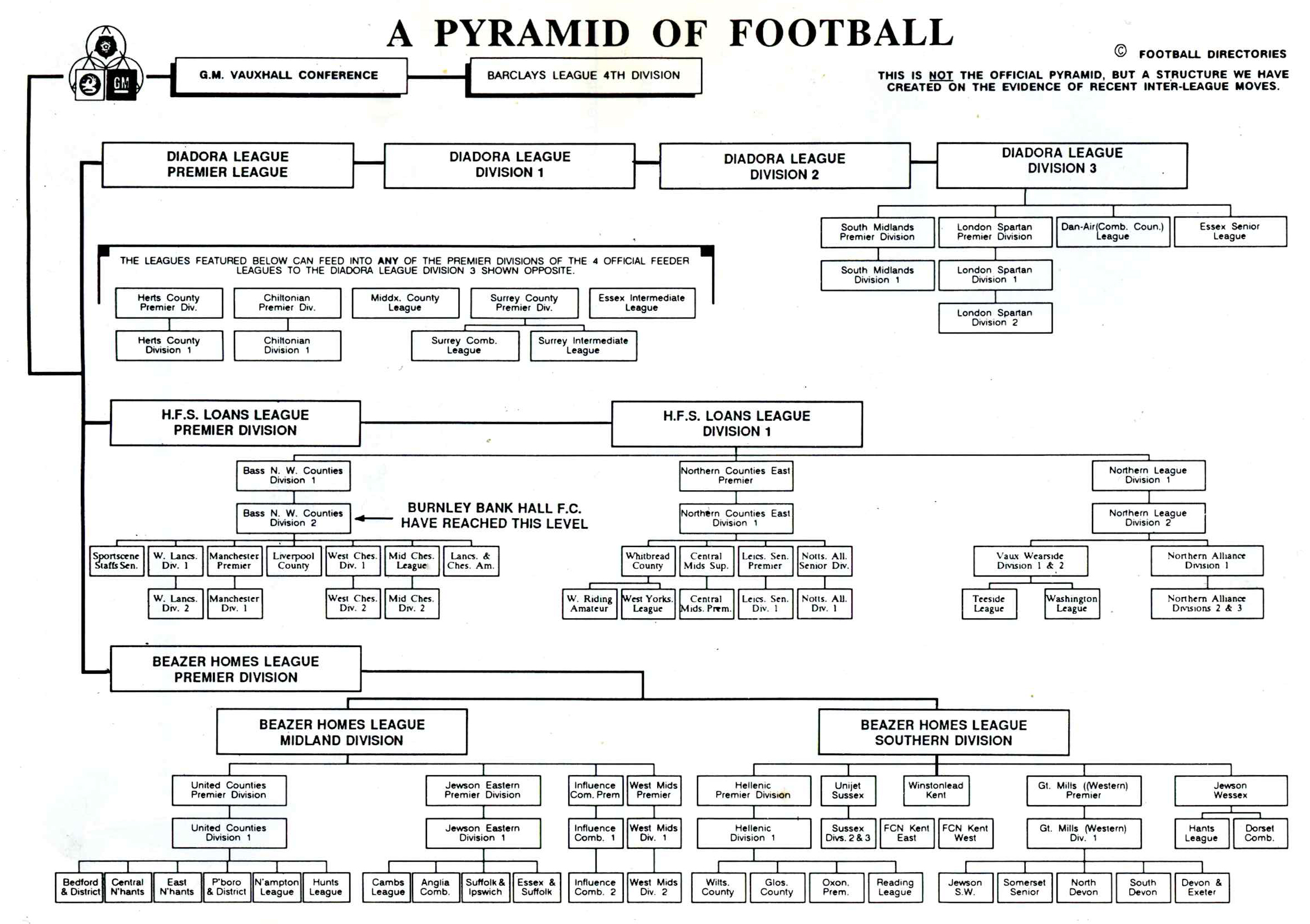 League Structure 1992